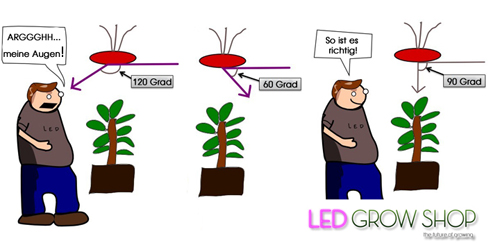Grow Beleuchtung Led | Led Grow Lampen Erklart Led Grow Shop